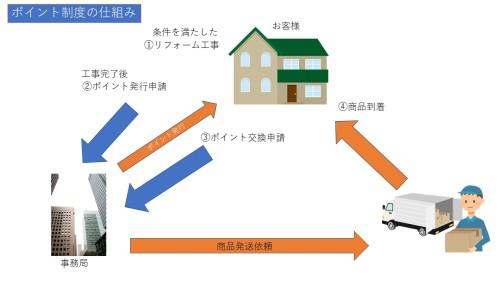 エコポイントの仕組み (1)